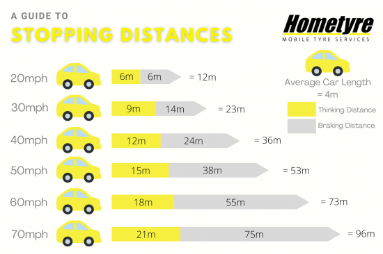 Stopping Distances_1