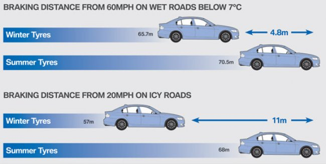 winter_tyre_stopping_distances